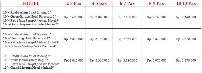 Info tentang harga Paket Wisata Bukit Lawang selama 5 Hari 4 Malam